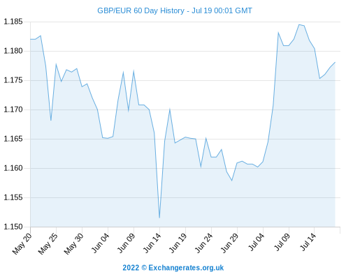 Exchange Rates Today: Pound Euro (GBP/EUR) + Dollar (USD) Higher ...