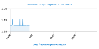 Livre Sterling - Euro Intraday Chart