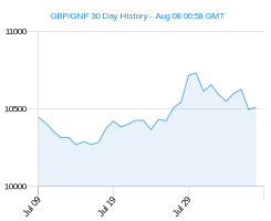 GBP GNF chart - 30 day