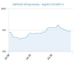 GBP HKD chart - 30 day