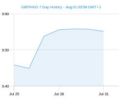 GBP HKD chart - 7 day