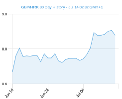 GBP HRK chart - 30 day