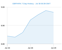 GBP HRK chart - 7 day
