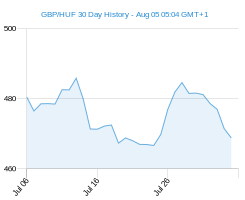 GBP HUF chart - 30 day