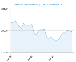 GBP IDR chart - 30 day