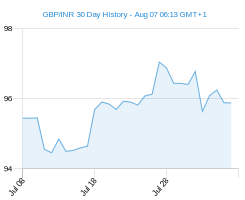 GBP INR chart - 30 day