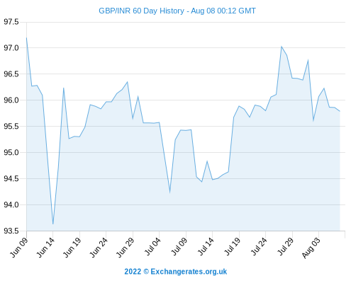 Pound Sterling To Rupee Exchange Rate (GBP/INR) Gains, INR Vs Dollar Steady After India Trade Data