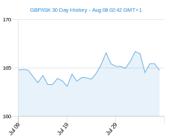 GBP ISK chart - 30 day