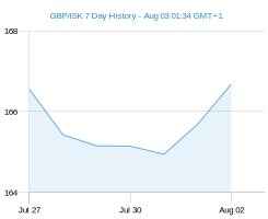 GBP ISK chart - 7 day