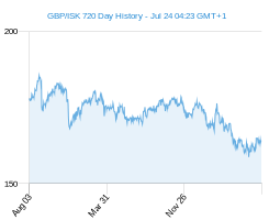 GBP ISK chart - 2 year