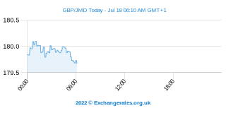Britisches Pfund - Jamaika Dollar Intraday Chart