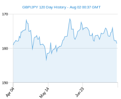 120 day GBP JPY Chart