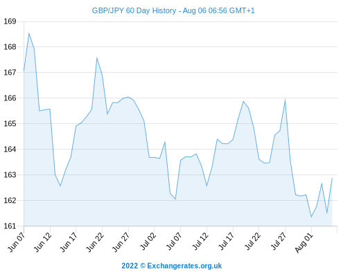 Pound Sterling (GBP) To Yen Exchange Rate (JPY) Stronger Before UK Construction Data