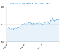 GBP JPY chart - 2 year