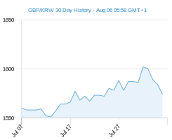 GBP KRW chart - 30 day