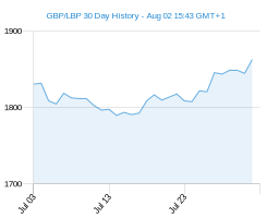 GBP LBP chart - 30 day