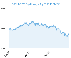 GBP LBP chart - 2 year
