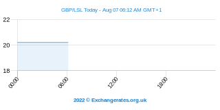 Livre Sterling - Loti lesothan Intraday Chart