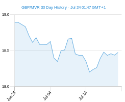 GBP MVR chart - 30 day