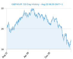 GBP MVR chart - 2 year