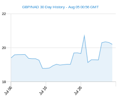 GBP NAD chart - 30 day