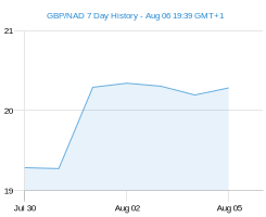 GBP NAD chart - 7 day