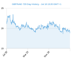 GBP NAD chart - 2 year
