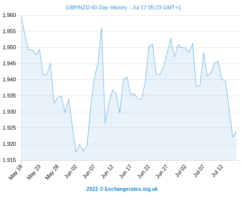 NZ Dollar & Aus Dollar Forecasts - GBP NZD & GBP AUD Exchange Rate Conversions Down As UK Growth ...