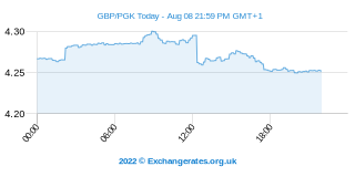 Livre Sterling - Papua New Guinée Kina Intraday Chart