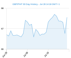 GBP PHP chart - 30 day