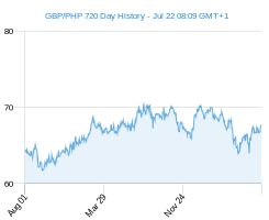 GBP PHP chart - 2 year
