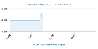 Livre Sterling - Rial du Qatar Intraday Chart