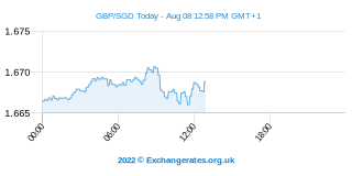 Livre Sterling - Dollar de Singapour Intraday Chart