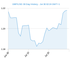GBP USD chart - 30 day