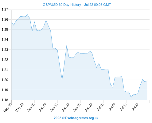 Pound To Dollar - Better GBP USD Dollar Exchange Rate As Markets Close Thanks To Mixed US ...