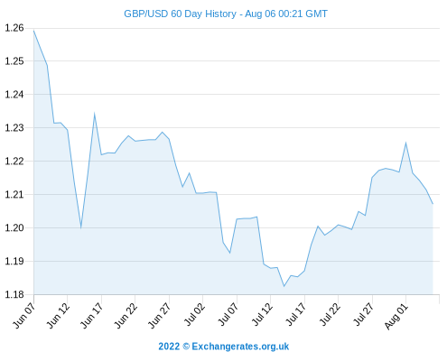 Us Dollar Forecasts Gbp Usd Exchange