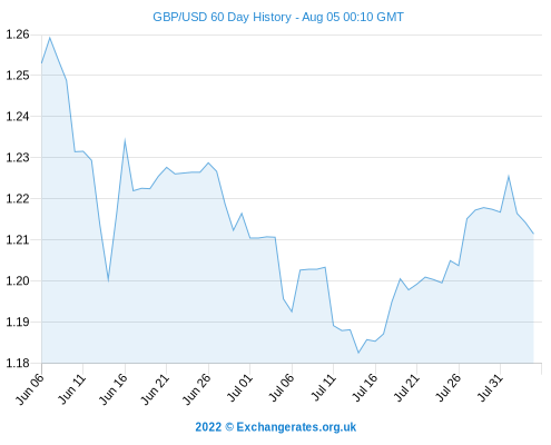 Pound To Dollar Predictions Gbp Usd Movement Is Forecast Dependent Us Jobs