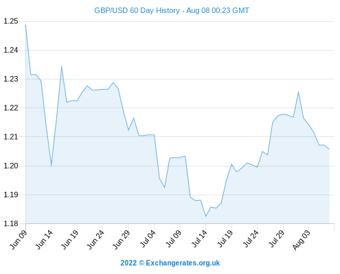 Pound Sterling Plunges - GBP To Dollar (USD) And Euro (EUR) Fall Following Inflation Report