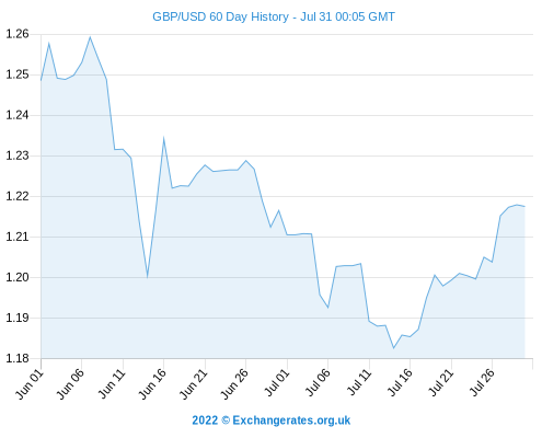 Dollar To Pound Exchange Best Usd Gbp Rate Maintained Into Weekend