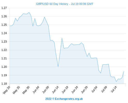 Sterling Today Pound To Dollar Rate Gbp Usd Near Recent Best Exchange Since 2008