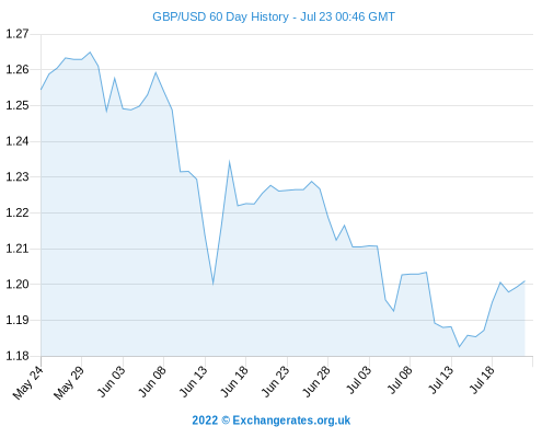 Pound To Dollar Exchange Rate Outlook Gbp Usd Forecasts Sterling Euro Predictions Conversion Rates