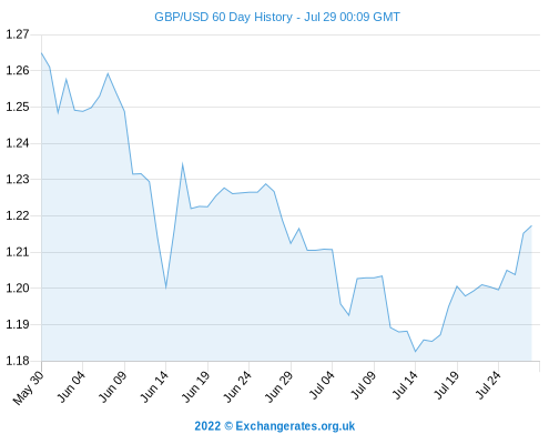 Sterling Today - Pound To Dollar Rate (GBP/USD) Near Recent Best Exchange Rate Since 2008