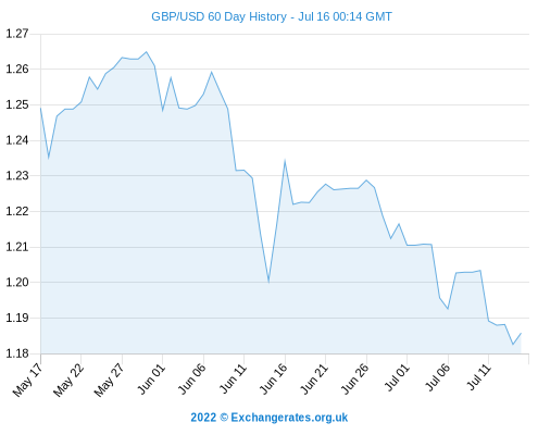 Exchange Rate Forecasts 2017 Pound Sterling Gbp Euro Eur Australian Dollar Aud New Zealand Nzd Cdn Rand Zar