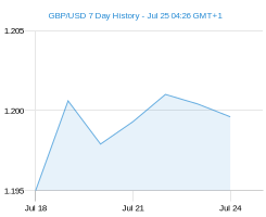 GBP USD chart - 7 day