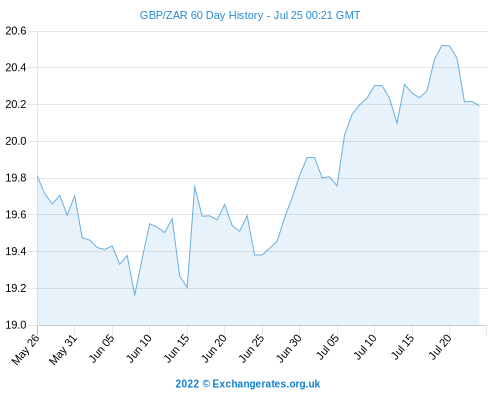 Pound To Euro + Dollar Rand Exchange Rates - GBP EUR At 24 Month BEST Conversion, USD ZAR Higher