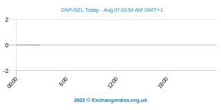 Franc Guinéen - Swasiland Lilageni Intraday Chart