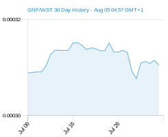 GNF WST chart - 30 day