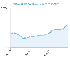 GNF WST chart - 2 year