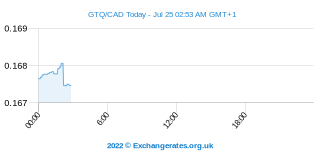 Guatemalaanse Quetzal - Canadese Dollar Intraday Chart