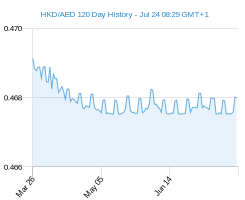 120 day HKD AED Chart